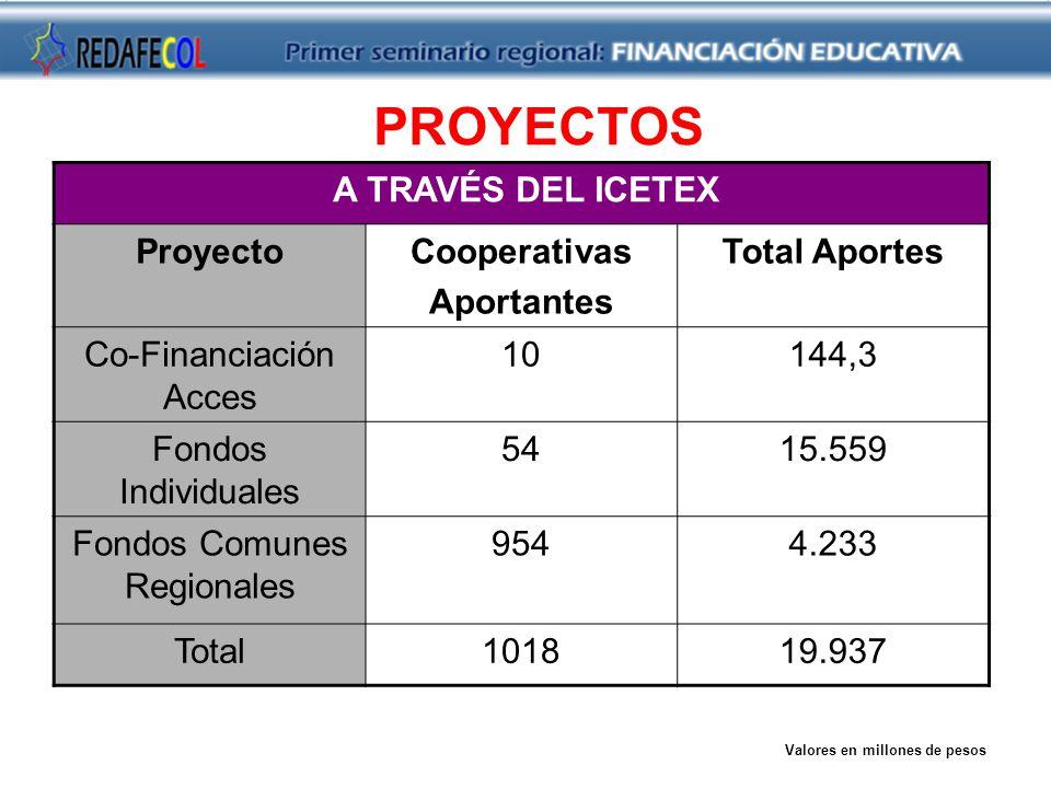 PROYECTOS A TRAVÉS DEL ICETEX ProyectoCooperativas Aportantes Total Aportes Co-Financiación Acces 10144,3 Fondos Individuales 5415.559 Fondos Comunes Regionales 9544.233 Total101819.937 Valores en millones de pesos
