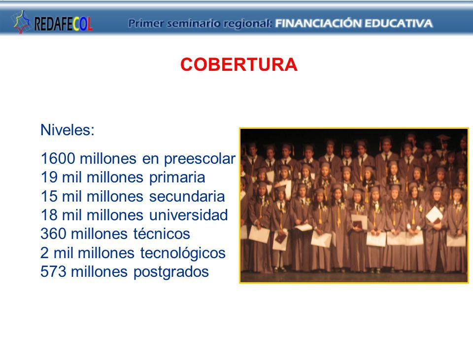 Niveles: 1600 millones en preescolar 19 mil millones primaria 15 mil millones secundaria 18 mil millones universidad 360 millones técnicos 2 mil millones tecnológicos 573 millones postgrados COBERTURA
