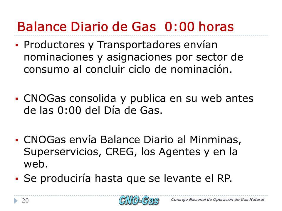 Balance Diario de Gas 0:00 horas Productores y Transportadores envían nominaciones y asignaciones por sector de consumo al concluir ciclo de nominación.