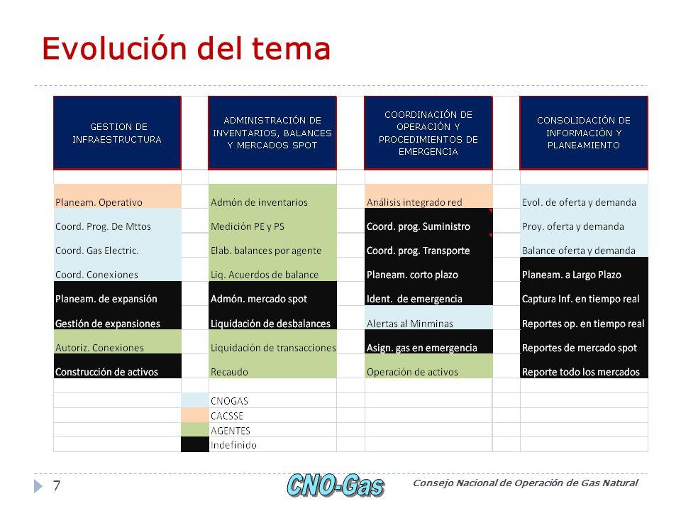 Evolución del tema Consejo Nacional de Operación de Gas Natural 7