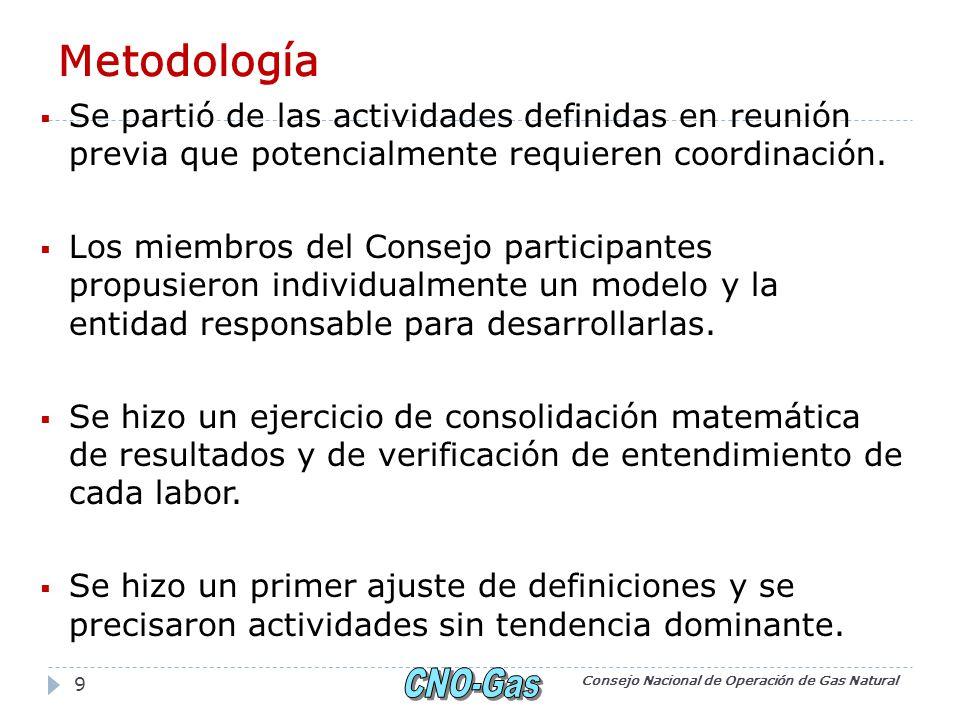Metodología Se partió de las actividades definidas en reunión previa que potencialmente requieren coordinación.