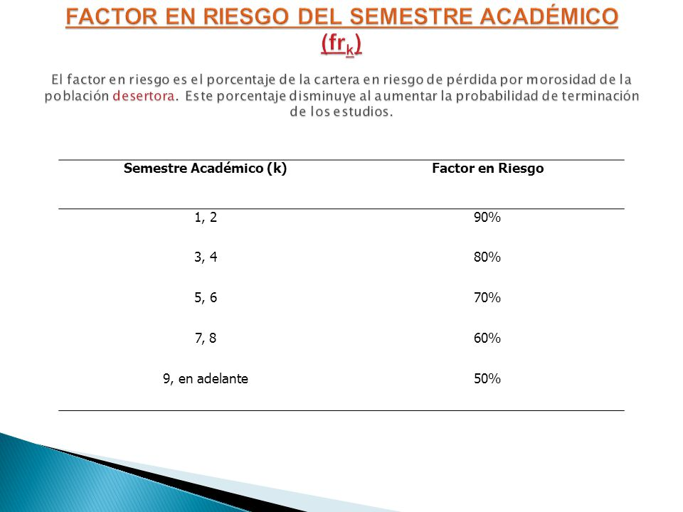Semestre Académico (k)Factor en Riesgo 1, 290% 3, 480% 5, 670% 7, 860% 9, en adelante50%