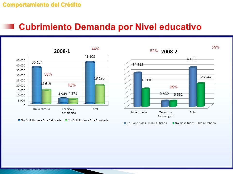 Vicepresidencia de Crédito y Cobranza 44% 52% 59% Comportamiento del Crédito Cubrimiento Demanda por Nivel educativo