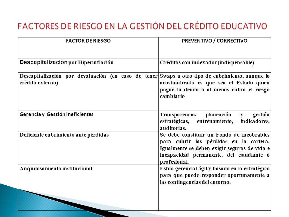 FACTOR DE RIESGOPREVENTIVO / CORRECTIVO Descapitalización por Hiperinflación Créditos con indexador (indispensable) Descapitalización por devaluación