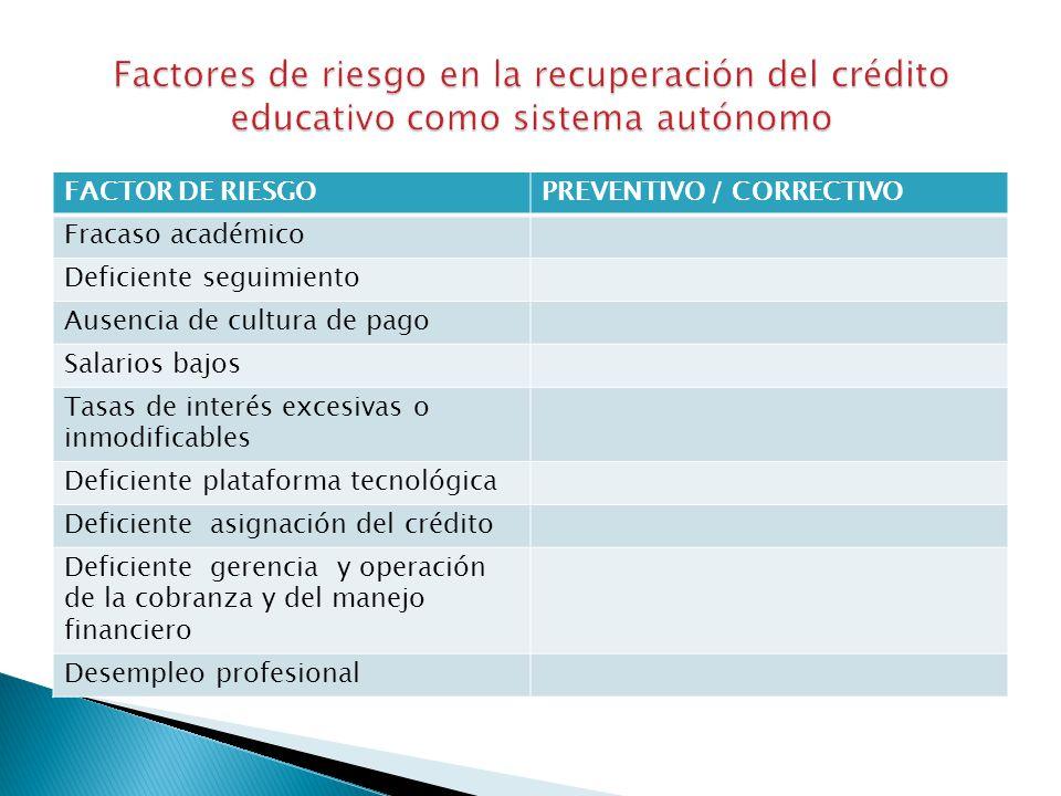 FACTOR DE RIESGOPREVENTIVO / CORRECTIVO Fracaso académico Deficiente seguimiento Ausencia de cultura de pago Salarios bajos Tasas de interés excesivas