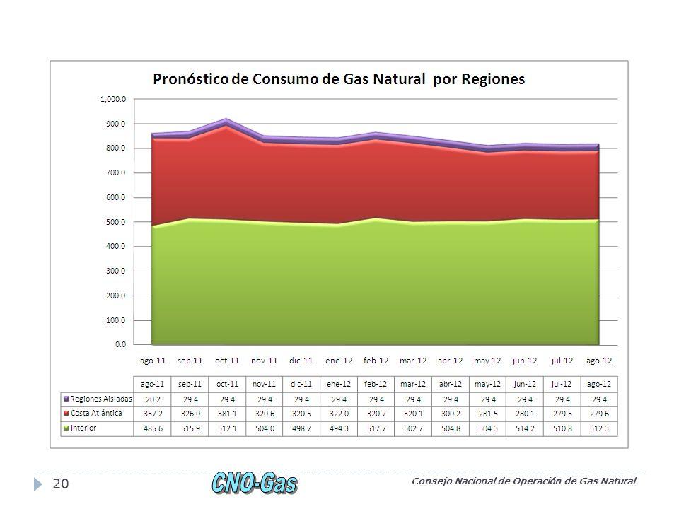 Consejo Nacional de Operación de Gas Natural 20
