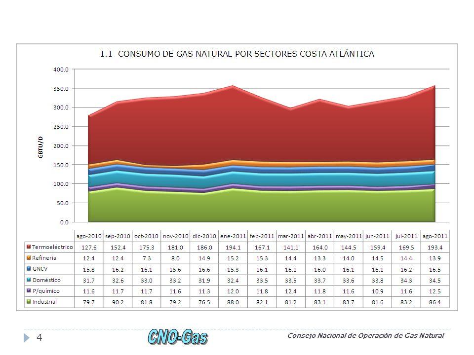 Consejo Nacional de Operación de Gas Natural 15 FUENTE: XM