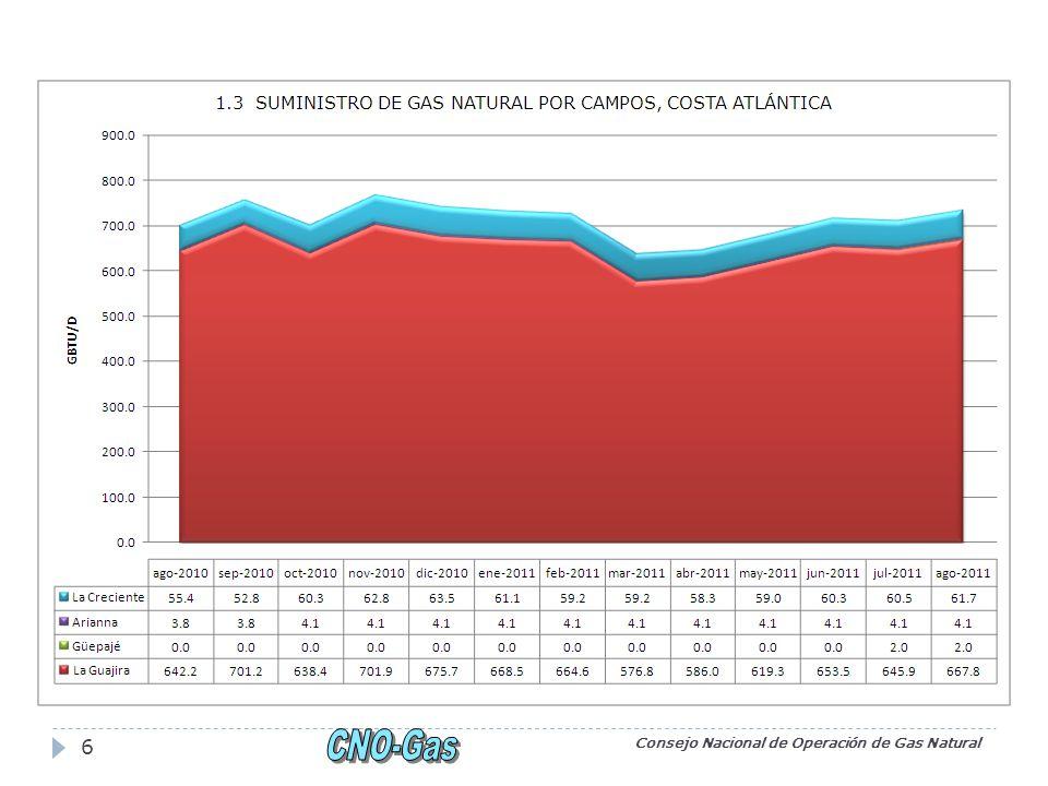 Consejo Nacional de Operación de Gas Natural 17 FUENTE: XM