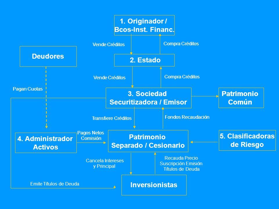 1.Originador / Bcos-Inst. Financ. 3.