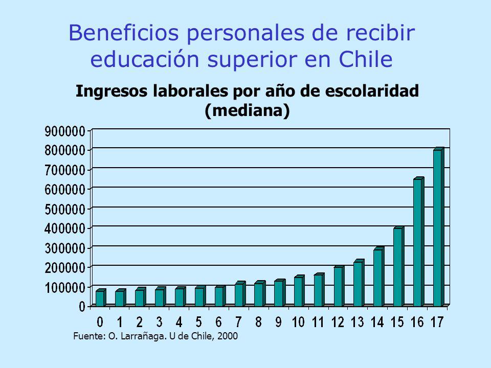 Beneficios personales de recibir educación superior en Chile Fuente: O.