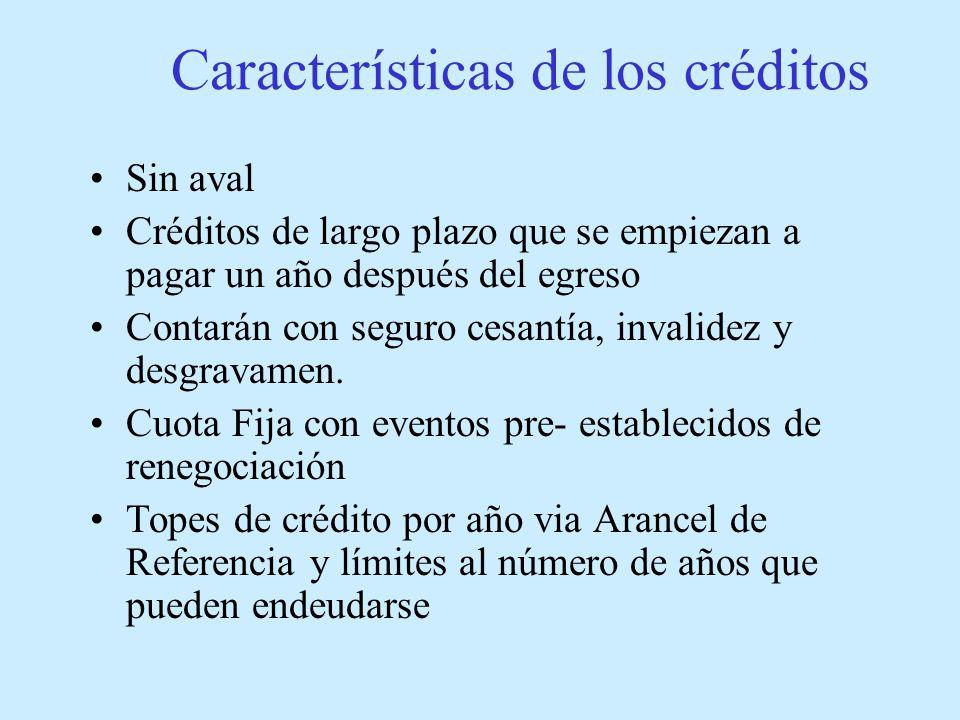 Características de los créditos Sin aval Créditos de largo plazo que se empiezan a pagar un año después del egreso Contarán con seguro cesantía, invalidez y desgravamen.