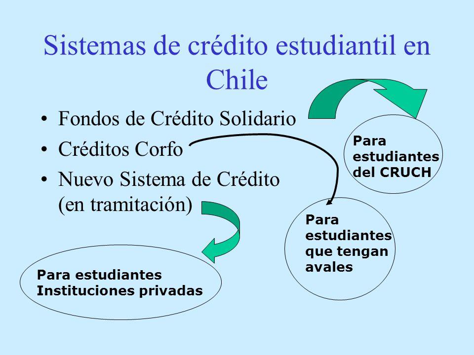 Sistemas de crédito estudiantil en Chile Fondos de Crédito Solidario Créditos Corfo Nuevo Sistema de Crédito (en tramitación) Para estudiantes del CRUCH Para estudiantes Instituciones privadas Para estudiantes que tengan avales