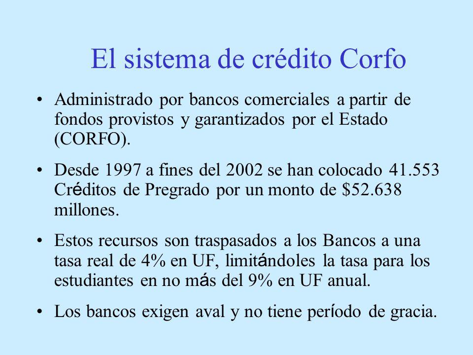 El sistema de crédito Corfo Administrado por bancos comerciales a partir de fondos provistos y garantizados por el Estado (CORFO).