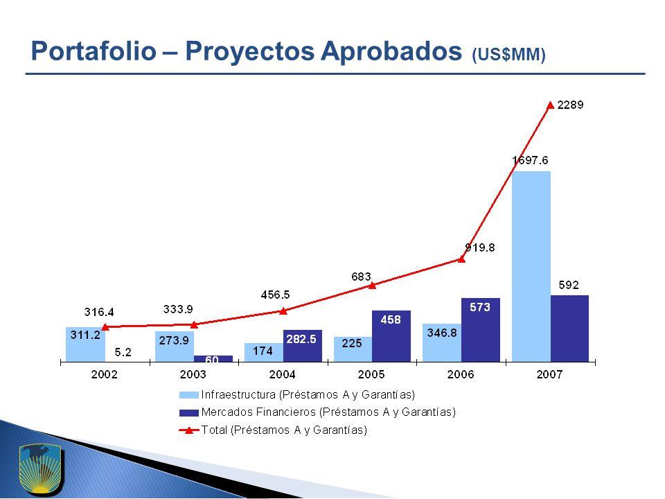 Portafolio – Proyectos Aprobados (US$MM)