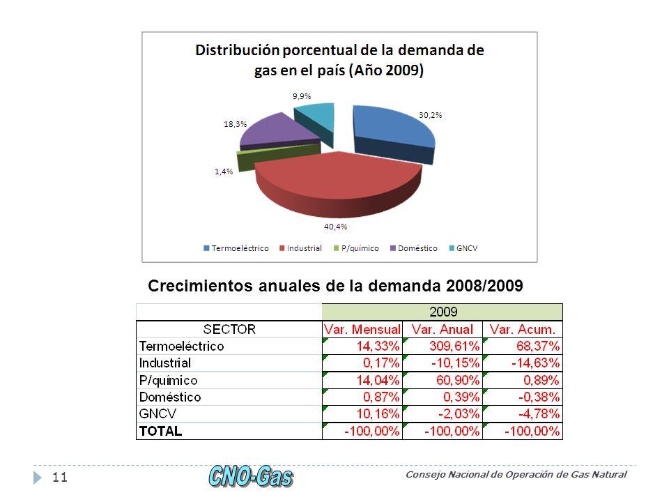 Consejo Nacional de Operación de Gas Natural 11 Crecimientos anuales de la demanda 2008/2009