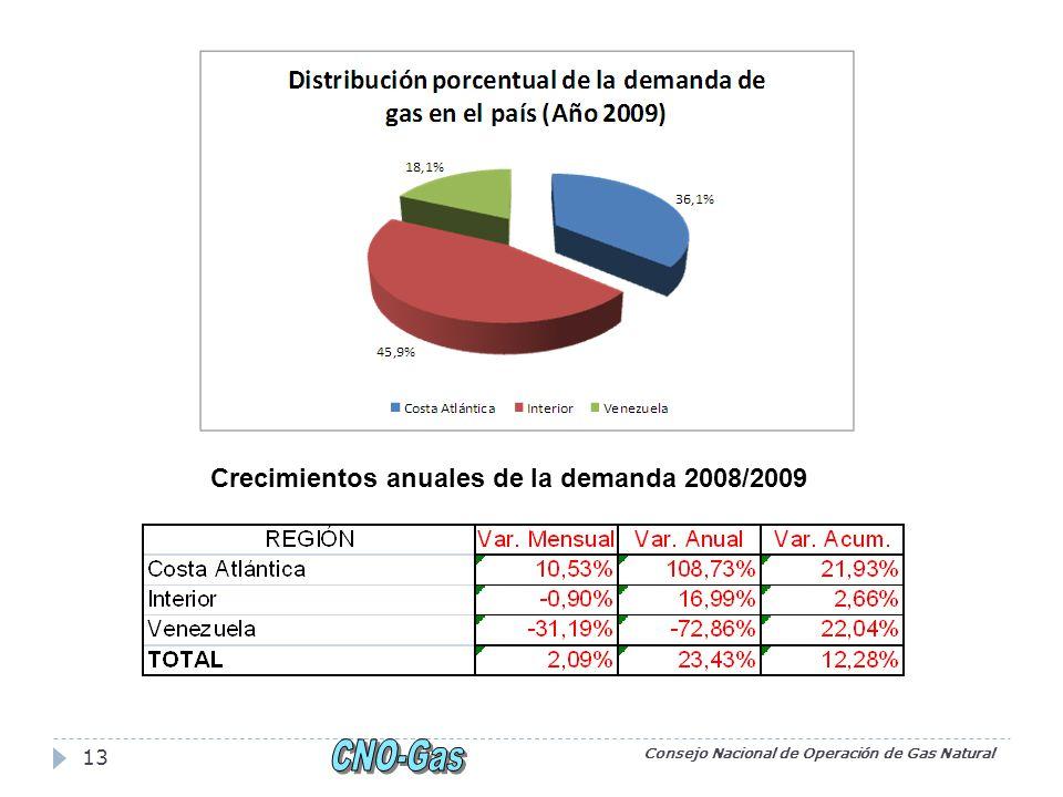 Consejo Nacional de Operación de Gas Natural 13 Crecimientos anuales de la demanda 2008/2009