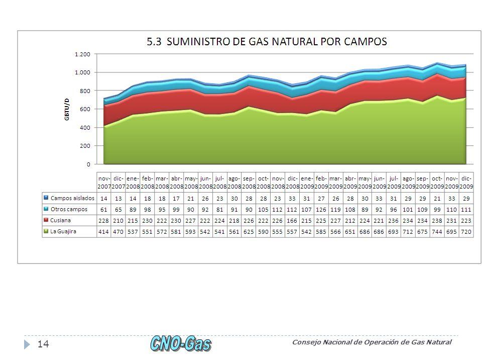 Consejo Nacional de Operación de Gas Natural 14