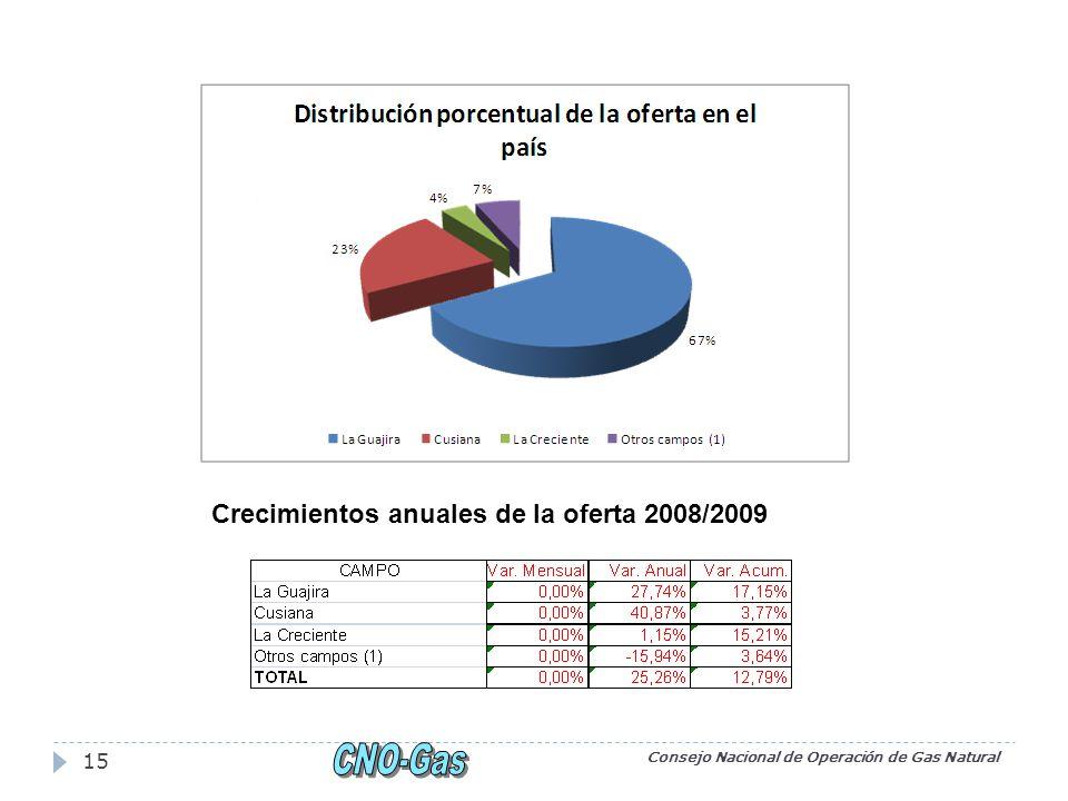Consejo Nacional de Operación de Gas Natural 15 Crecimientos anuales de la oferta 2008/2009