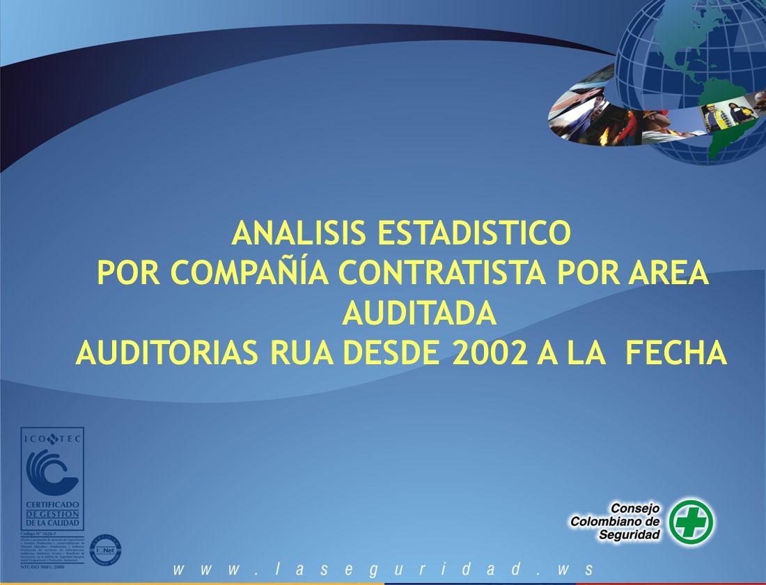 ANALISIS ESTADISTICO POR COMPAÑÍA CONTRATISTA POR AREA AUDITADA AUDITORIAS RUA DESDE 2002 A LA FECHA
