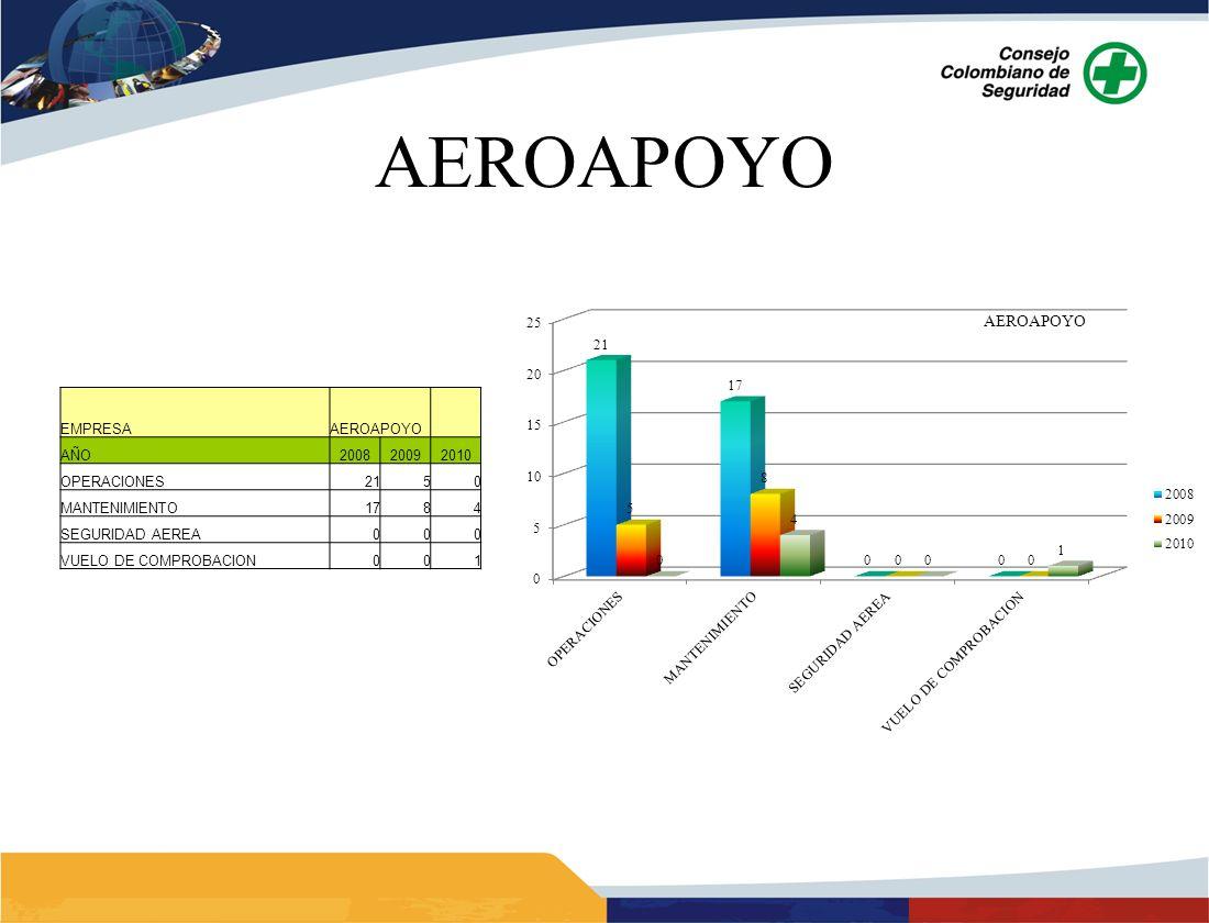 AEROAPOYO EMPRESAAEROAPOYO AÑO200820092010 OPERACIONES2150 MANTENIMIENTO1784 SEGURIDAD AEREA000 VUELO DE COMPROBACION001