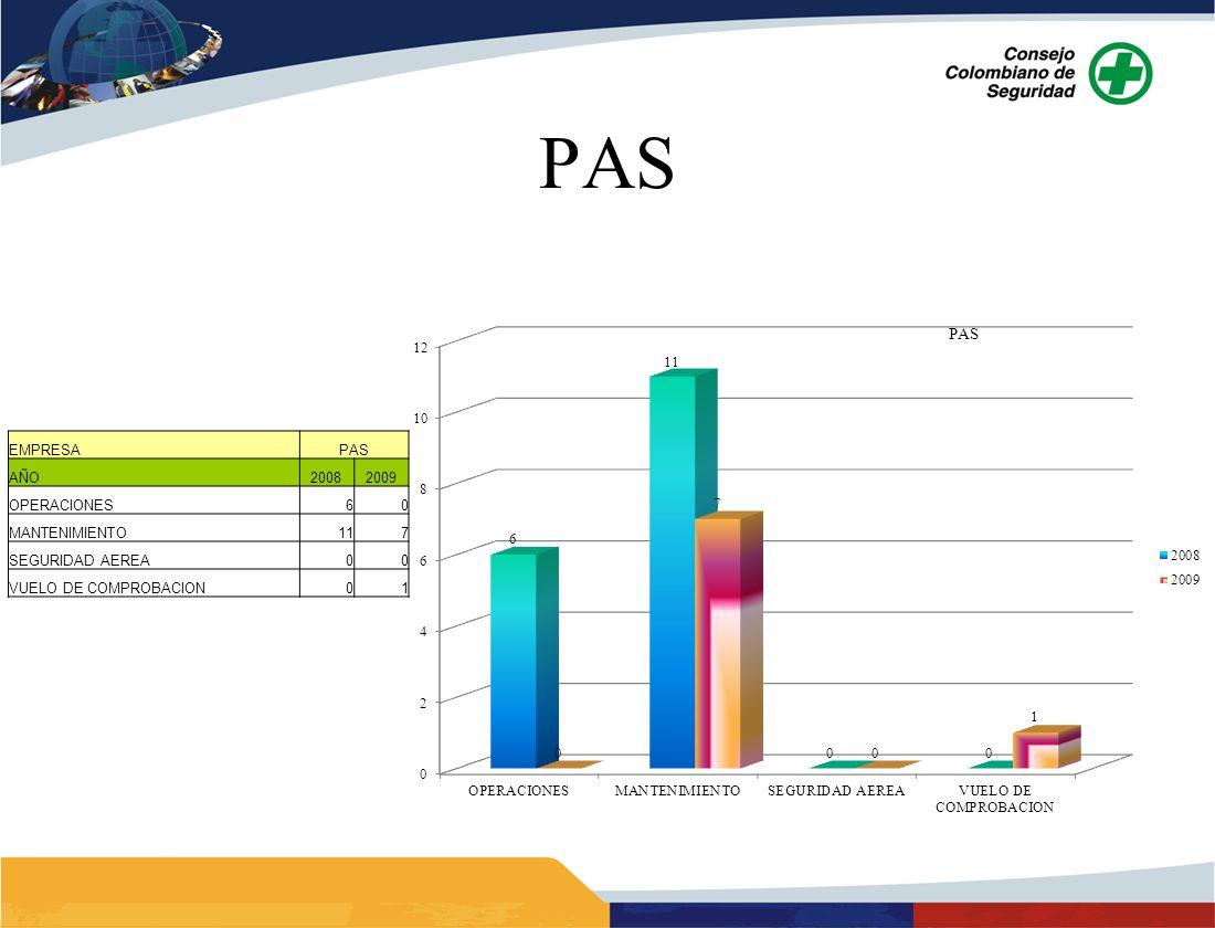 PAS EMPRESAPAS AÑO20082009 OPERACIONES60 MANTENIMIENTO117 SEGURIDAD AEREA00 VUELO DE COMPROBACION01