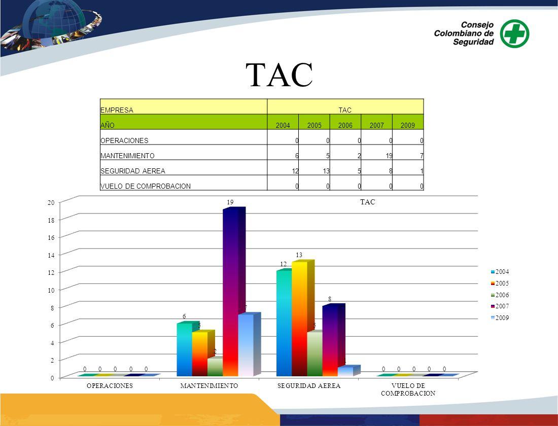 TAC EMPRESATAC AÑO20042005200620072009 OPERACIONES00000 MANTENIMIENTO652197 SEGURIDAD AEREA1213581 VUELO DE COMPROBACION00000