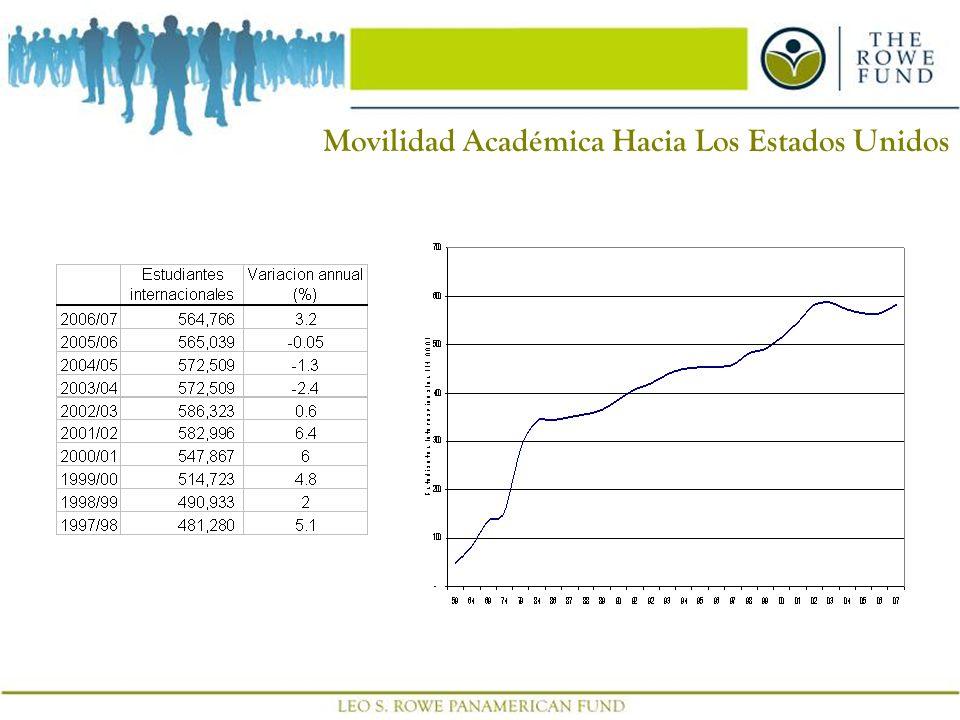 7 Movilidad Académica Hacia Los Estados Unidos