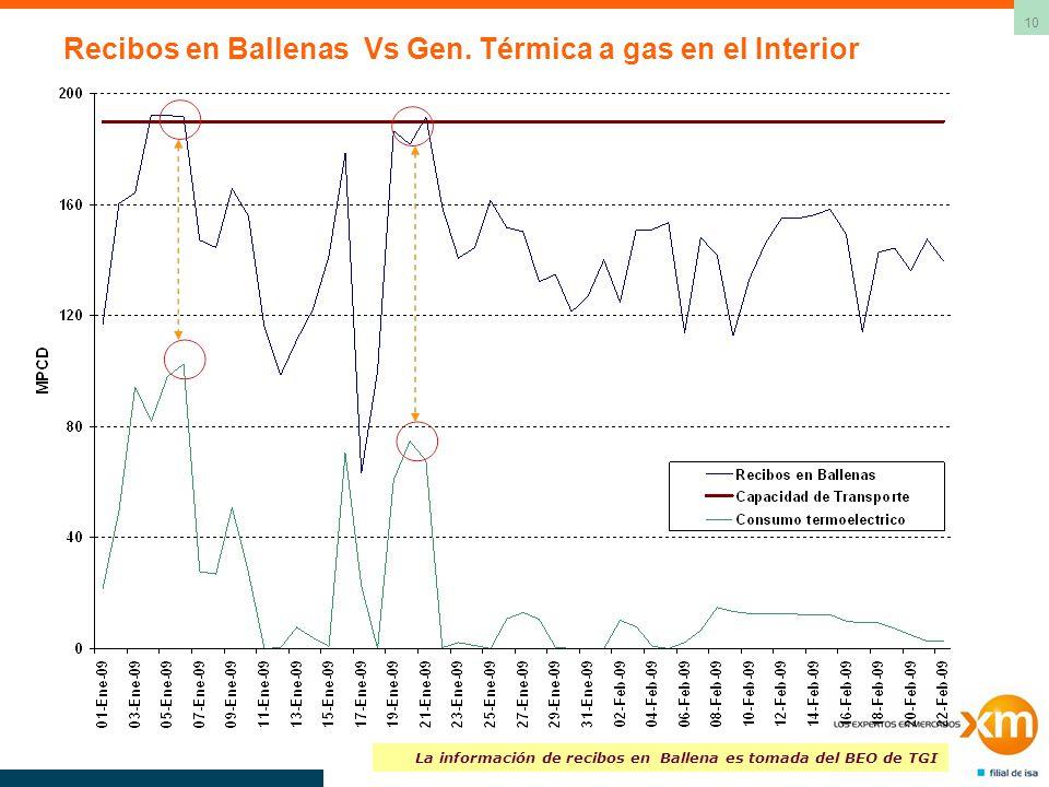 10 Recibos en Ballenas Vs Gen. Térmica a gas en el Interior La información de recibos en Ballena es tomada del BEO de TGI
