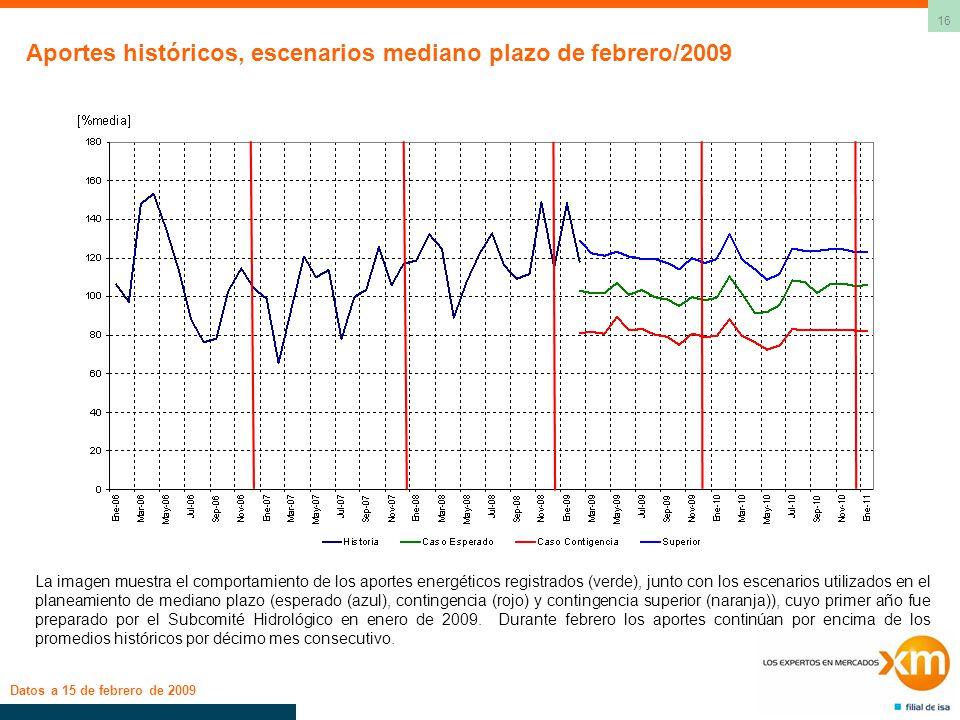 16 Aportes históricos, escenarios mediano plazo de febrero/2009 Datos a 15 de febrero de 2009 La imagen muestra el comportamiento de los aportes energ