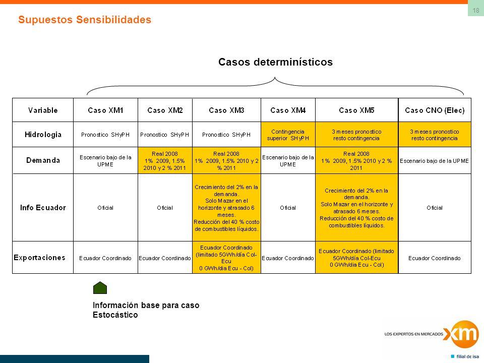 18 Supuestos Sensibilidades Casos determinísticos Información base para caso Estocástico