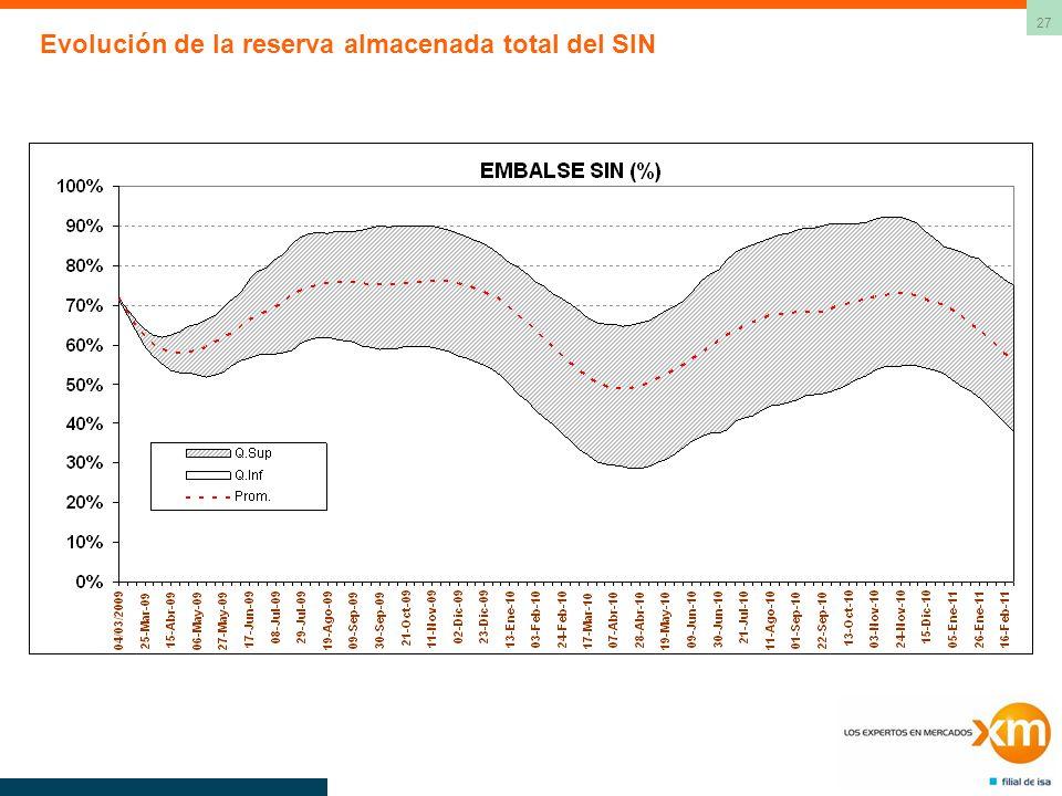 27 Evolución de la reserva almacenada total del SIN