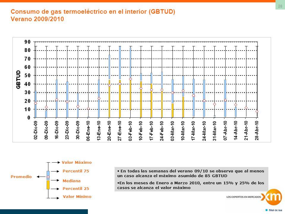 28 Consumo de gas termoeléctrico en el interior (GBTUD) Verano 2009/2010 Valor Máximo Valor Mínimo Percentil 75 Mediana Percentil 25 Promedio En todas las semanas del verano 09/10 se observa que al menos un caso alcanza el máximo asumido de 85 GBTUD En los meses de Enero a Marzo 2010, entre un 15% y 25% de los casos se alcanza el valor máximo