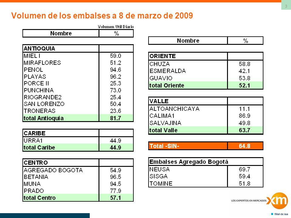24 Consumo Gas Costa [GBTUD]