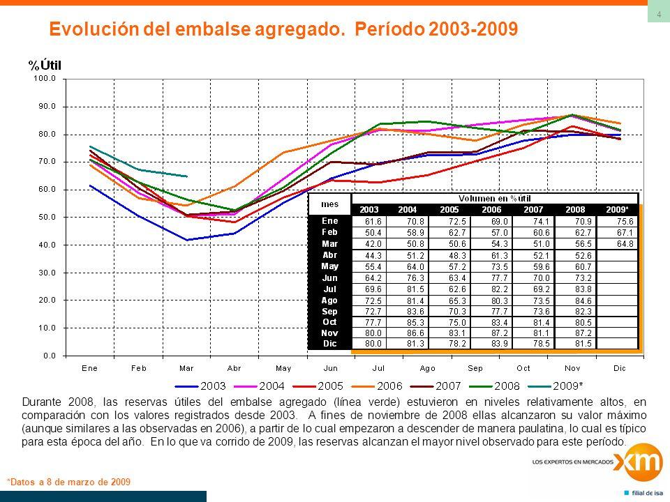 4 Evolución del embalse agregado. Período 2003-2009 *Datos a 8 de marzo de 2009 Durante 2008, las reservas útiles del embalse agregado (línea verde) e