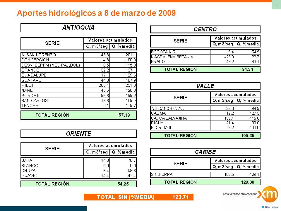 26 Balance Energético del SIN Valores promedio de 100 series