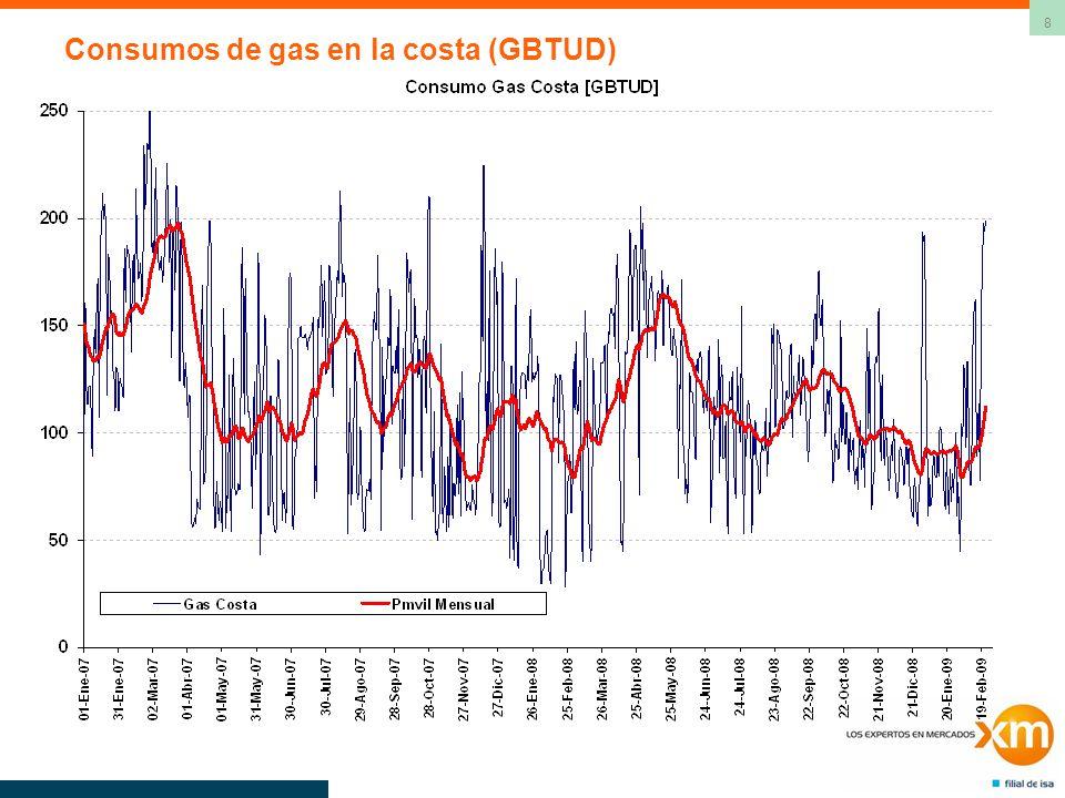 29 Consumo de gas termoeléctrico en la costa (GBTUD)
