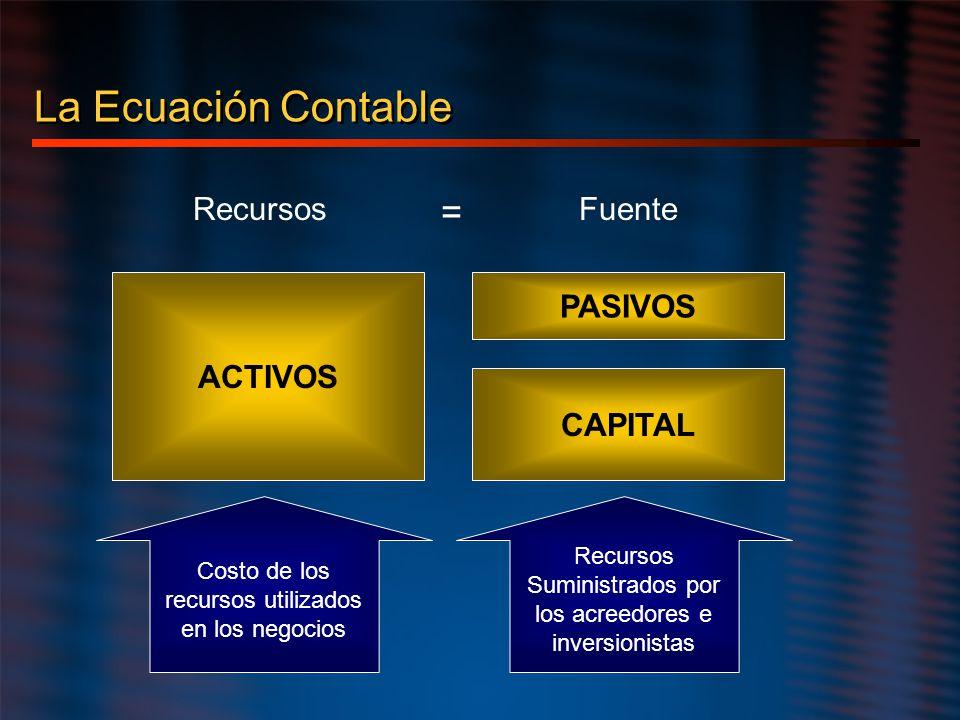 La Ecuación Contable ACTIVOS PASIVOS CAPITAL Costo de los recursos utilizados en los negocios Recursos Suministrados por los acreedores e inversionist