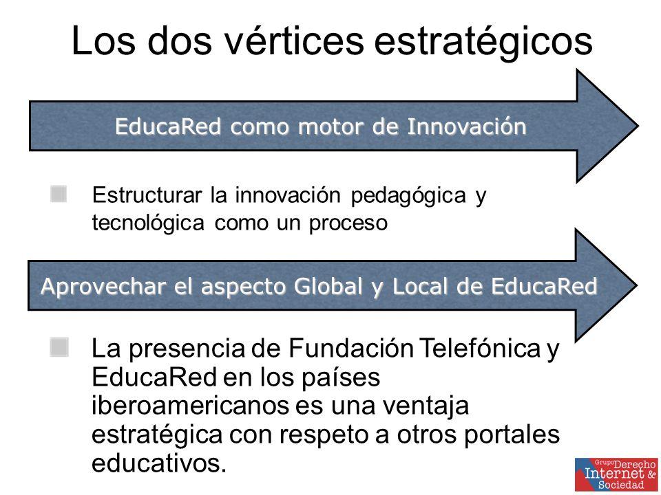 Los dos vértices estratégicos Estructurar la innovación pedagógica y tecnológica como un proceso EducaRed como motor de Innovación Aprovechar el aspecto Global y Local de EducaRed La presencia de Fundación Telefónica y EducaRed en los países iberoamericanos es una ventaja estratégica con respeto a otros portales educativos.