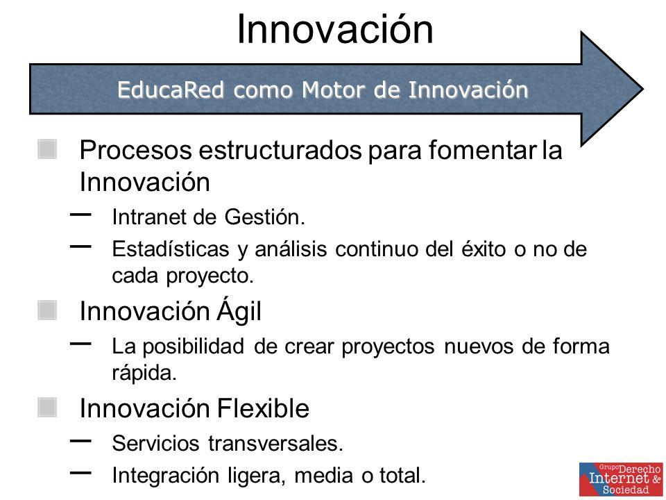 Innovación Procesos estructurados para fomentar la Innovación – Intranet de Gestión.