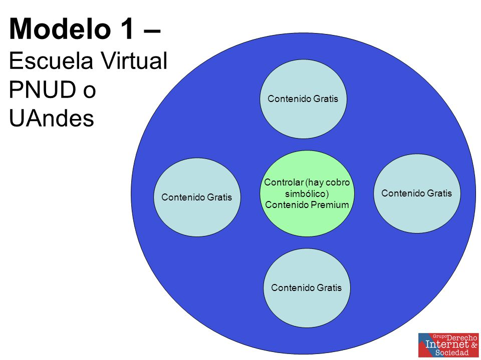 Controlar (hay cobro simbólico) Contenido Premium Contenido Gratis Modelo 1 –Escuela VirtualPNUD oUAndes