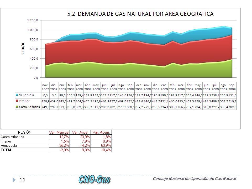 Consejo Nacional de Operación de Gas Natural 11