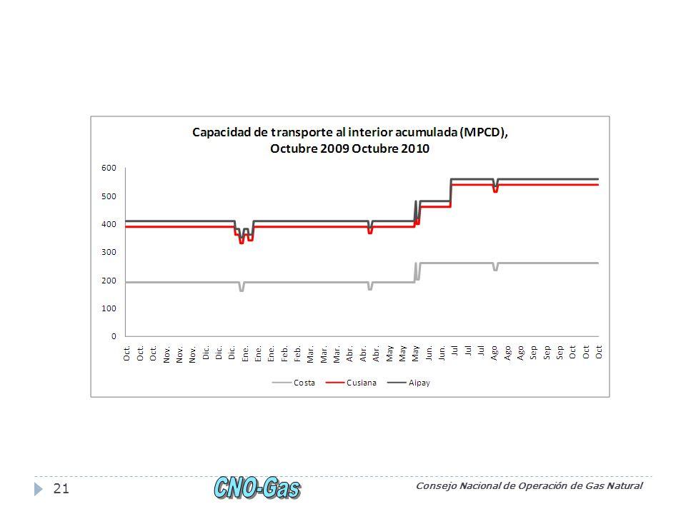 Consejo Nacional de Operación de Gas Natural 21