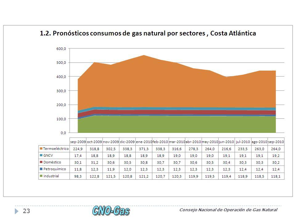 Consejo Nacional de Operación de Gas Natural 23
