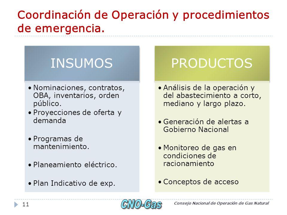 Coordinación de Operación y procedimientos de emergencia. Consejo Nacional de Operación de Gas Natural 11 INSUMOS Nominaciones, contratos, OBA, invent