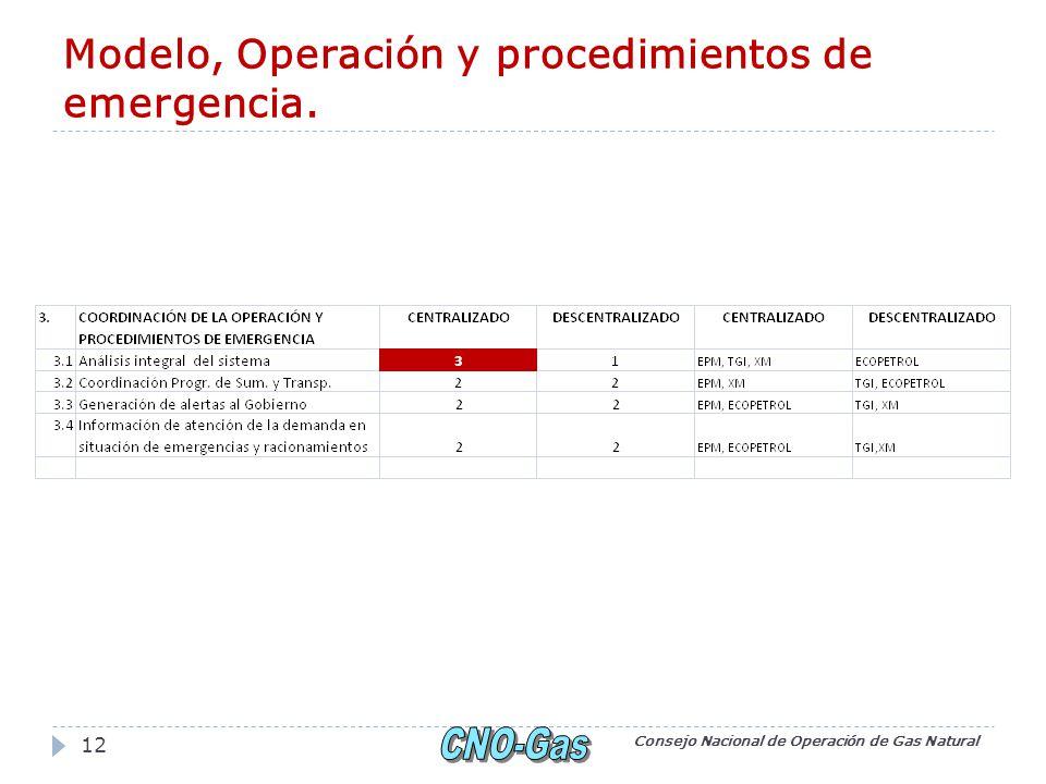 Modelo, Operación y procedimientos de emergencia. Consejo Nacional de Operación de Gas Natural 12