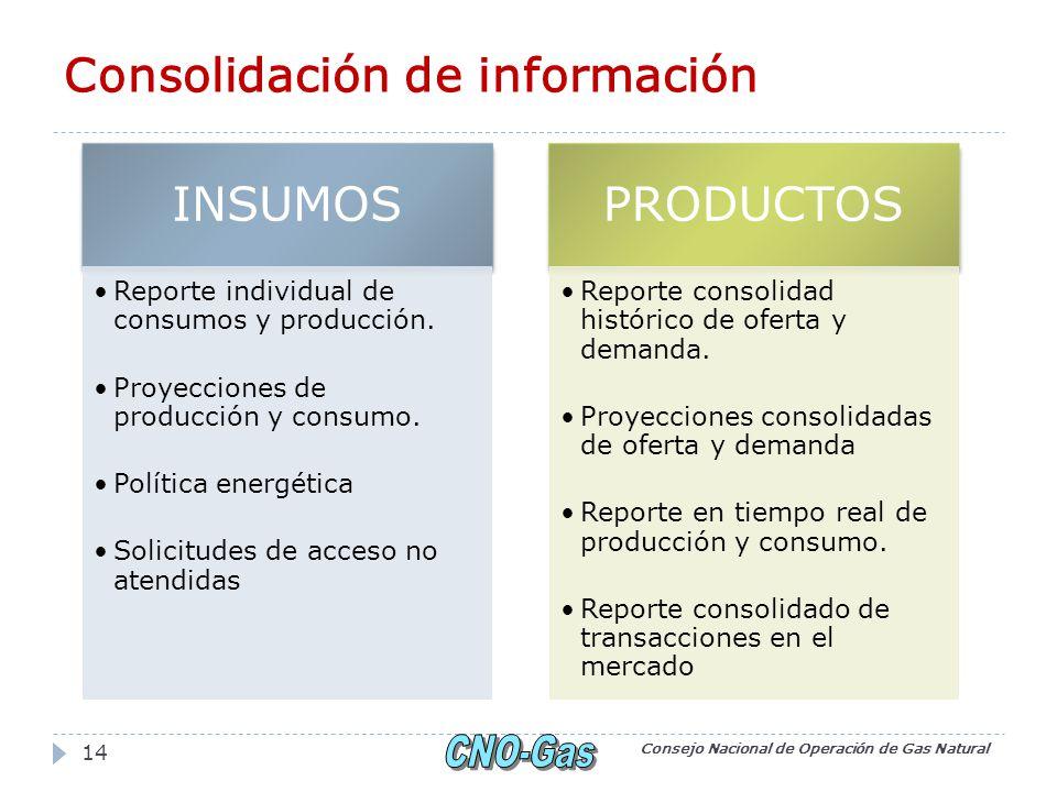 Consolidación de información Consejo Nacional de Operación de Gas Natural 14 INSUMOS Reporte individual de consumos y producción. Proyecciones de prod