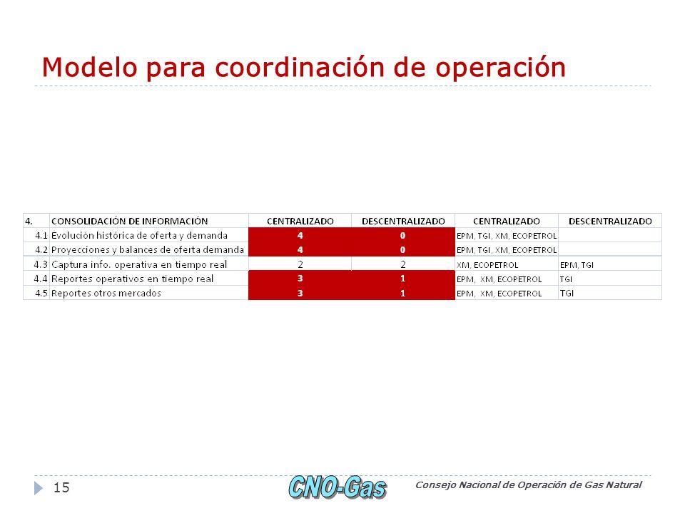 Modelo para coordinación de operación Consejo Nacional de Operación de Gas Natural 15