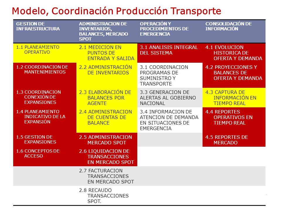 Consejo Nacional de Operación de Gas Natural 16 Modelo, Coordinación Producción Transporte GESTION DE INFRAESTRUCTURA ADMINISTRACION DE INVENTARIOS, BALANCES, MERCADO SPOT OPERACIÓN Y PROCEDIMIENTOS DE EMERGENCIA CONSOLIDACIÓN DE INFORMACIÓN 1.1 PLANEAMIENTO OPERATIVO 2.1 MEDICION EN PUNTOS DE ENTRADA Y SALIDA 3.1 ANALISIS INTEGRAL DEL SISTEMA 4.1 EVOLUCION HISTORICA DE OFERTA Y DEMANDA 1.2 COORDINACION DE MANTENIMIENTOS 2.2 ADMINISTRACIÓN DE INVENTARIOS 3.1 COORDINACION PROGRAMAS DE SUMINISTRO Y TRANSPORTE 4.2 PROYECCIONES Y BALANCES DE OFERTA Y DEMANDA 1.3 COORDINACION CONEXIÓN DE EXPANSIONES 2.3 ELABORACIÓN DE BALANCES POR AGENTE 3.3 GENERACION DE ALERTAS AL GOBIERNO NACIONAL 4.3 CAPTURA DE INFORMACIÓN EN TIEMPO REAL 1.4 PLANEAMIENTO INDICATIVO DE LA EXPANSIÓN 2.4 ADMINISTRACION DE CUENTAS DE BALANCE 3.4 INFORMACION DE ATENCION DE DEMANDA EN SITUACIONES DE EMERGENCIA 4.4 REPORTES OPERATIVOS EN TIEMPO REAL 1.5 GESTION DE EXPANSIONES 2.5 ADMINISTRACION MERCADO SPOT 4.5 REPORTES DE MERCADO 1.6 CONCEPTOS DE ACCESO 2.6 LIQUIDACION DE TRANSACCIONES EN MERCADO SPOT 2.7 FACTURACION TRANSACCIONES EN MERCADO SPOT 2.8 RECAUDO TRANSACCIONES SPOT.