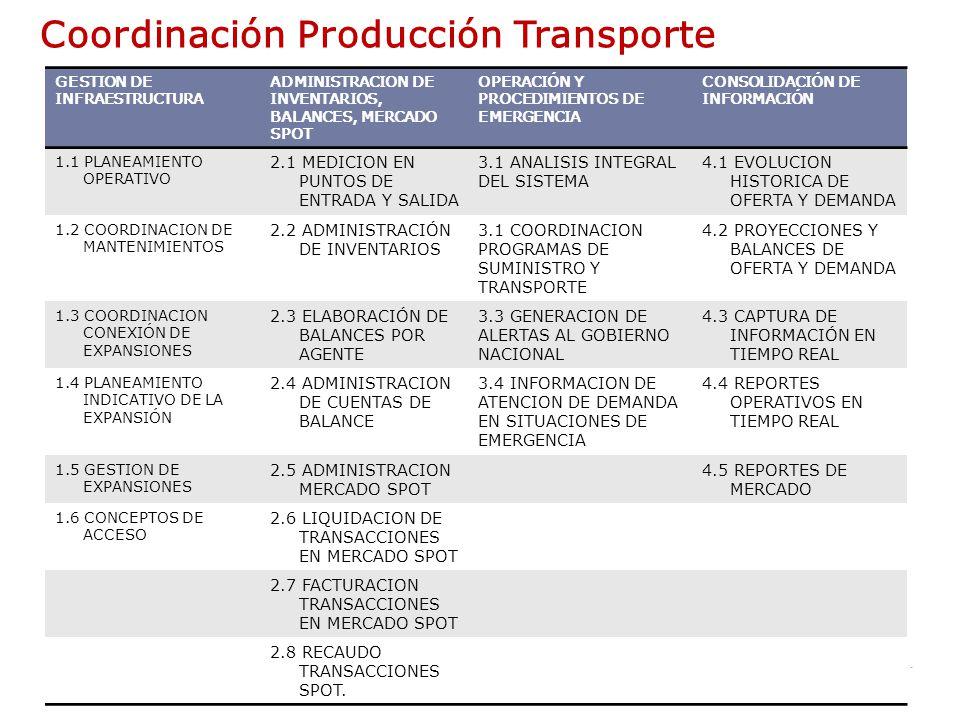 3 Coordinación Producción Transporte GESTION DE INFRAESTRUCTURA ADMINISTRACION DE INVENTARIOS, BALANCES, MERCADO SPOT OPERACIÓN Y PROCEDIMIENTOS DE EMERGENCIA CONSOLIDACIÓN DE INFORMACIÓN 1.1 PLANEAMIENTO OPERATIVO 2.1 MEDICION EN PUNTOS DE ENTRADA Y SALIDA 3.1 ANALISIS INTEGRAL DEL SISTEMA 4.1 EVOLUCION HISTORICA DE OFERTA Y DEMANDA 1.2 COORDINACION DE MANTENIMIENTOS 2.2 ADMINISTRACIÓN DE INVENTARIOS 3.1 COORDINACION PROGRAMAS DE SUMINISTRO Y TRANSPORTE 4.2 PROYECCIONES Y BALANCES DE OFERTA Y DEMANDA 1.3 COORDINACION CONEXIÓN DE EXPANSIONES 2.3 ELABORACIÓN DE BALANCES POR AGENTE 3.3 GENERACION DE ALERTAS AL GOBIERNO NACIONAL 4.3 CAPTURA DE INFORMACIÓN EN TIEMPO REAL 1.4 PLANEAMIENTO INDICATIVO DE LA EXPANSIÓN 2.4 ADMINISTRACION DE CUENTAS DE BALANCE 3.4 INFORMACION DE ATENCION DE DEMANDA EN SITUACIONES DE EMERGENCIA 4.4 REPORTES OPERATIVOS EN TIEMPO REAL 1.5 GESTION DE EXPANSIONES 2.5 ADMINISTRACION MERCADO SPOT 4.5 REPORTES DE MERCADO 1.6 CONCEPTOS DE ACCESO 2.6 LIQUIDACION DE TRANSACCIONES EN MERCADO SPOT 2.7 FACTURACION TRANSACCIONES EN MERCADO SPOT 2.8 RECAUDO TRANSACCIONES SPOT.