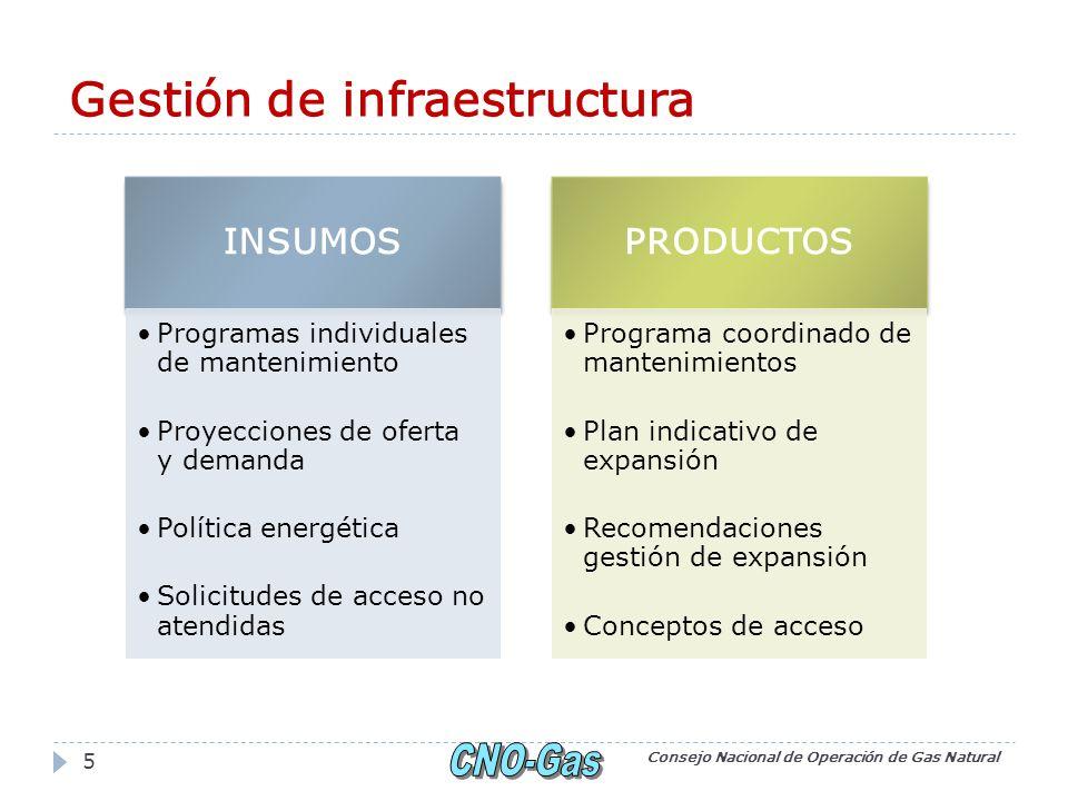 Gestión de infraestructura Consejo Nacional de Operación de Gas Natural 5 INSUMOS Programas individuales de mantenimiento Proyecciones de oferta y dem